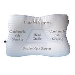 Tri-Core Support Pillow 24' X 16' Gentle Firmness